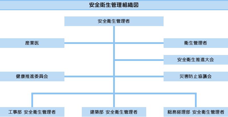 安全衛生管理組織図